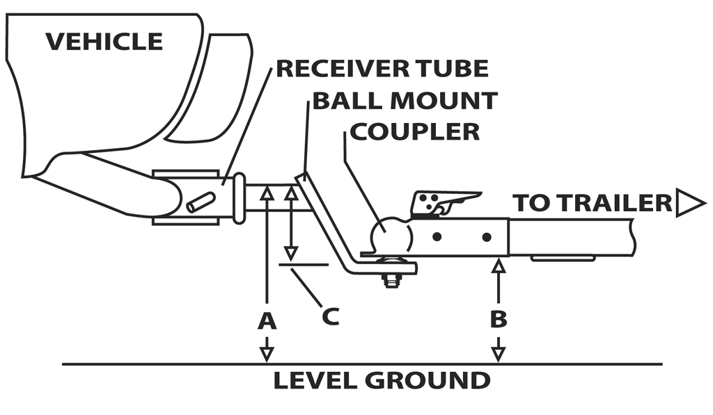 Selecting The Right Hitch