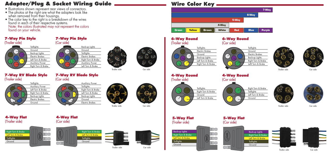 WiringPlugDiagram  Pin Trailer Wiring Harness Diagram on